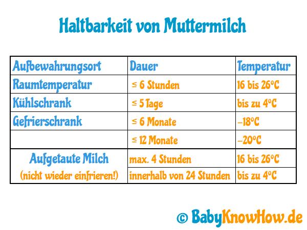 Muttermilch auftauen - Haltbarkeit