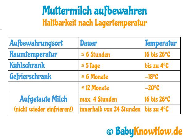 Muttermilch aufbewahren - Haltbarkeit nach Lagerungsort und Temperatur